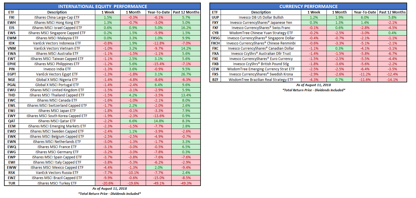 Here's Your Weekly Market Stat Sheet