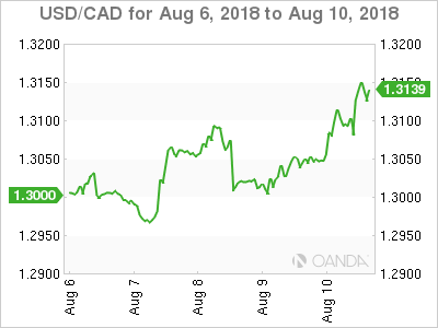 Canadian dollar weekly graph August 6, 2018