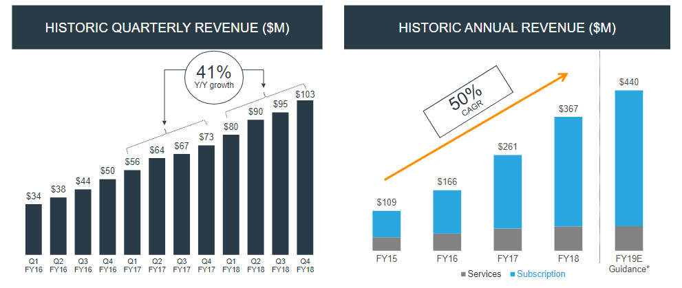 Cloudera Firing On All Cylinders Despite Sales Execution Fears