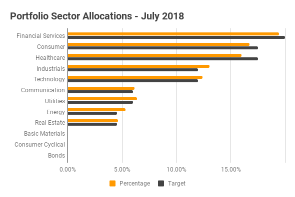 Portfolio Diversification - July 2018