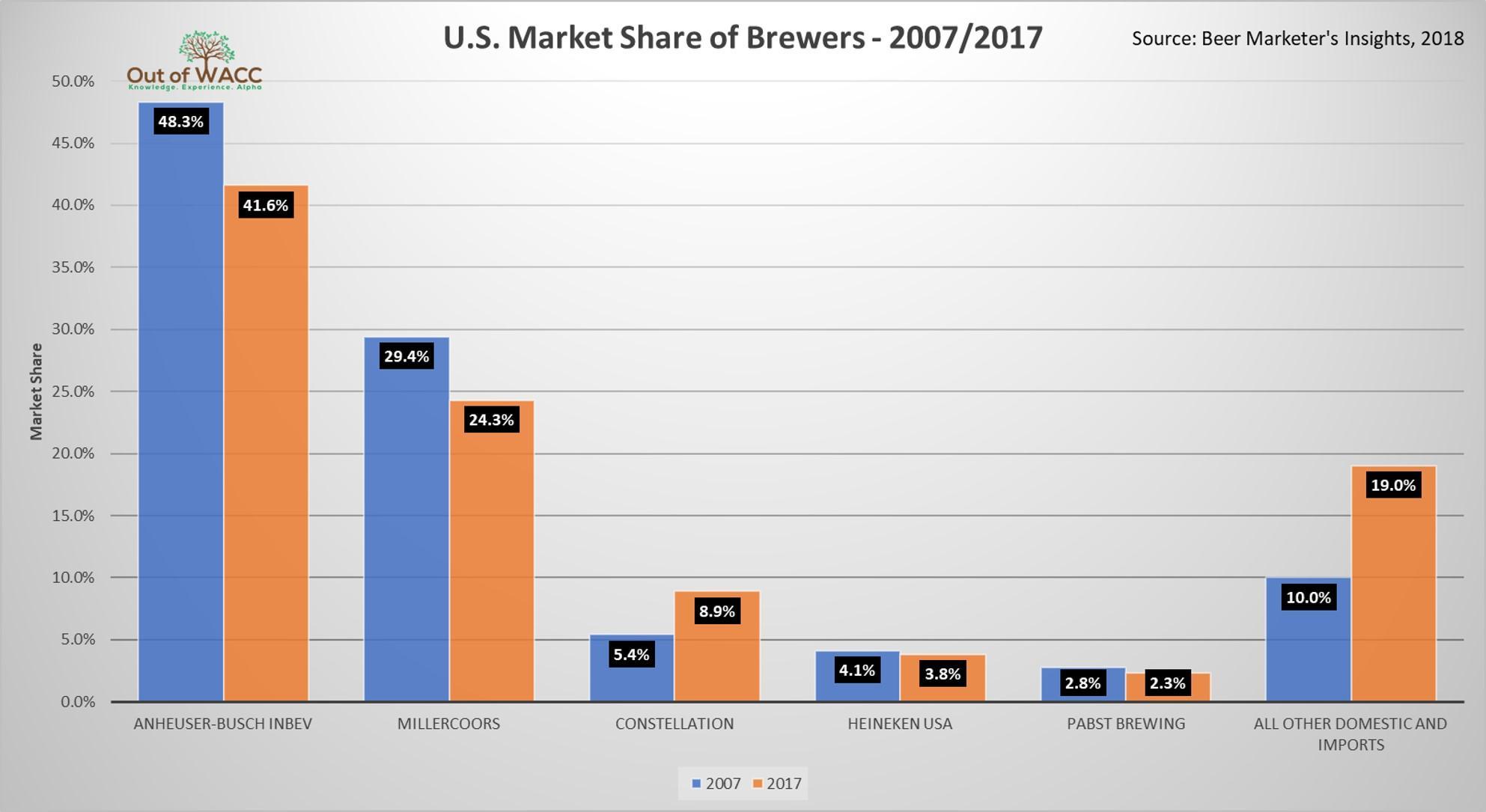 Anheuser busch inbev love the beer giant anheuser busch for Craft beer market share 2017