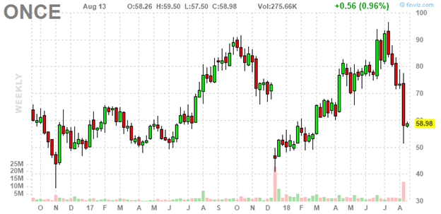 Spark Therapeutics This Appears To Be A Dip Worth Buying Spark