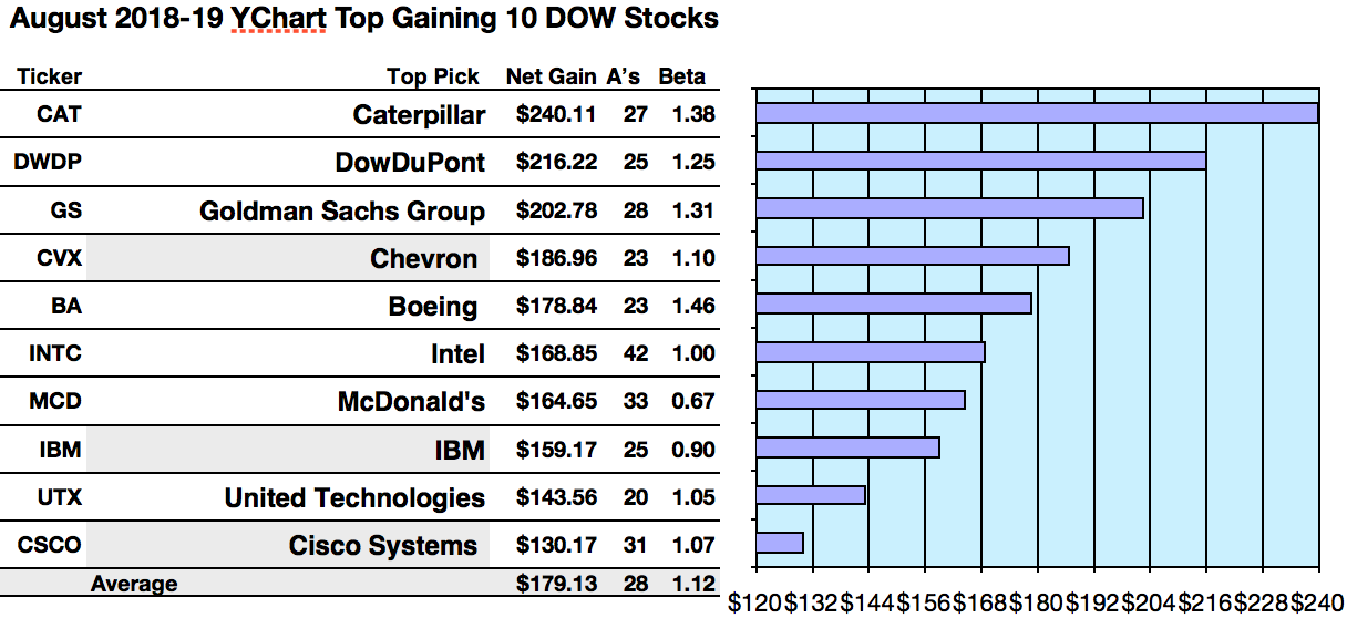 More Dow Gains Ahead For Caterpillar, DowDuPont, Goldman, Chevron, And Boeing Per Broker August 1-Year Estimates