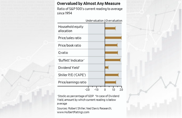 overvalued-by-any-measure