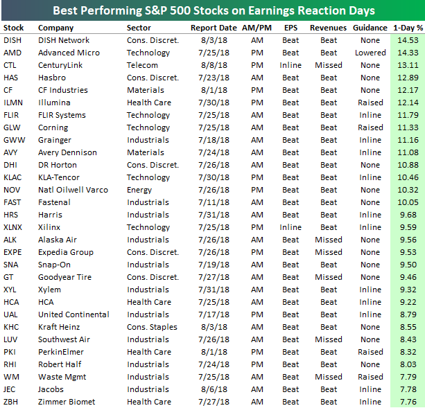 Best And Worst Performing S&P 500 Stocks On Earnings
