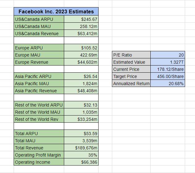 Facebook Perspectives On Global Growth Facebook Nasdaqfb
