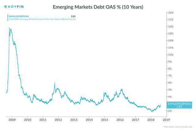 EM Debt OAS