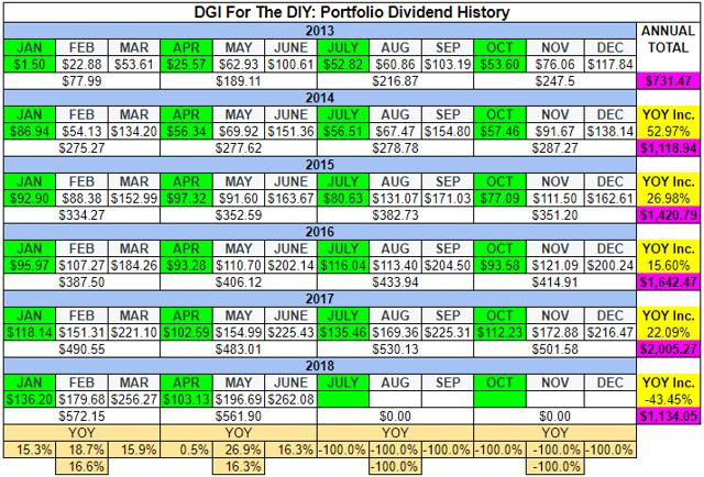 DGI For The DIY_Q2 2018 Dividend Progress