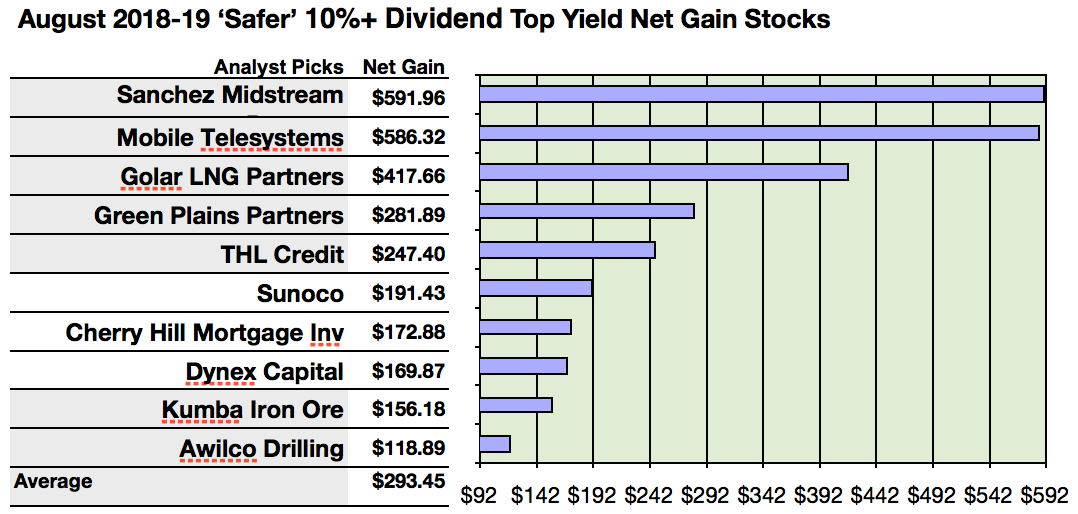 19 'Safer' Dividend 10%+Yield Stocks Dazzle In August ...