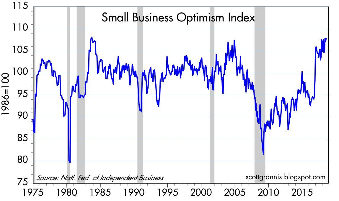 Small Business Optimism Is Huge
