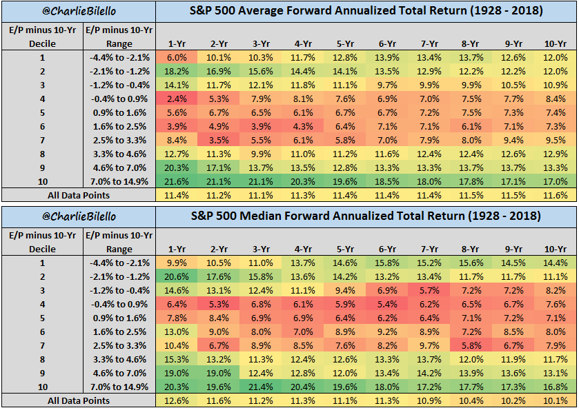 Is The Fed Model A Good Valuation Tool? | Seeking Alpha