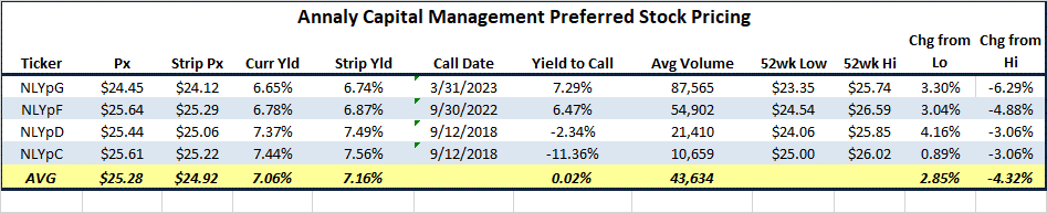 A Look At Annaly Capital Preferred Stock Is 687 Enough Annaly