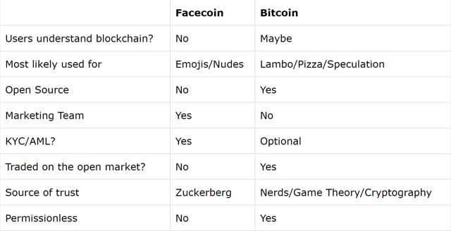 facecoin vs bitcoin