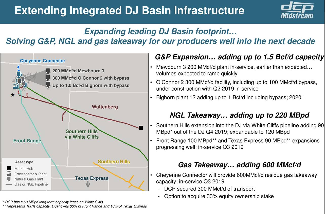 Dcp Midstream Natural Gas