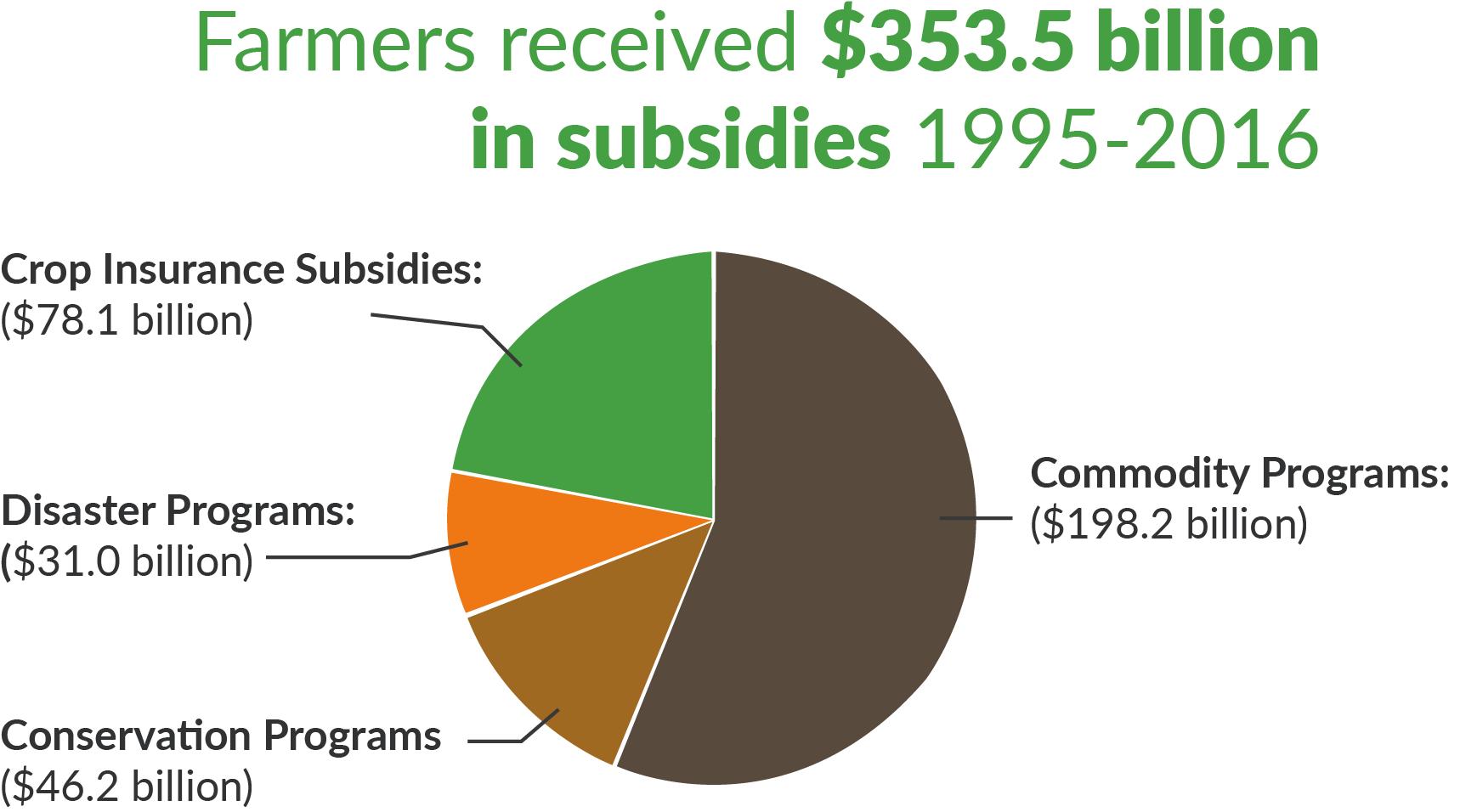 How to Get a Farm Subsidy