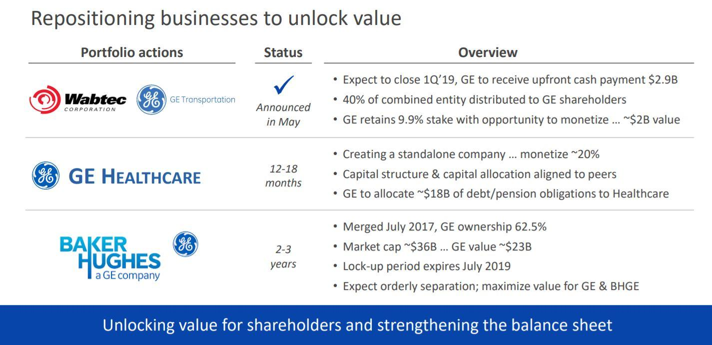 General Electric Headed For Single Digits General Electric Nyse