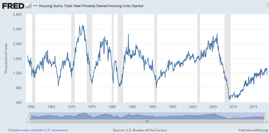 Yield Curve And Housing: Stock Market And Economic Outlook Update