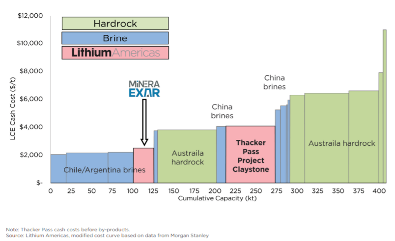 The Lithium Collapse Is Creating Opportunity Seeking Alpha