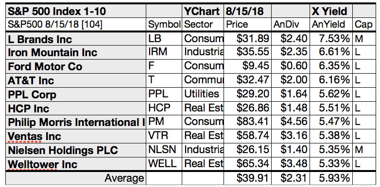 Your 50 Top S&P 500 Stocks For Yield, Gains & Upside For August