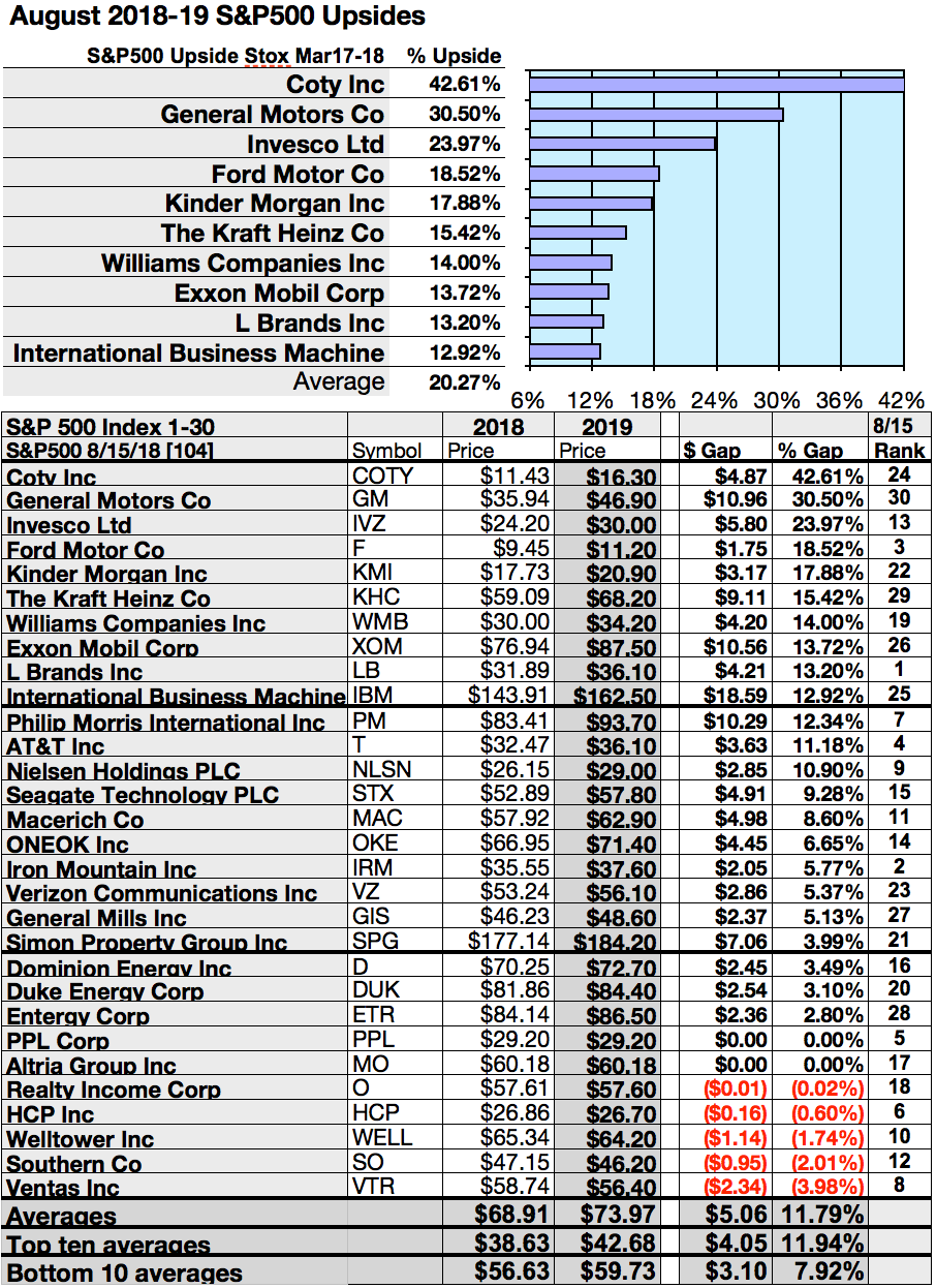 Your 50 Top Sp 500 Stocks For Yield Gains Upside For August