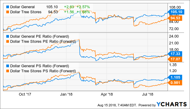 Is Dollar General A Buy? - Dollar General Corporation (NYSE