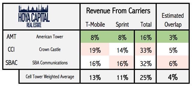 cell tower REIT revenue