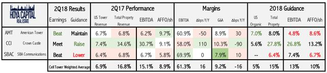 cell tower REIT quarterly performance