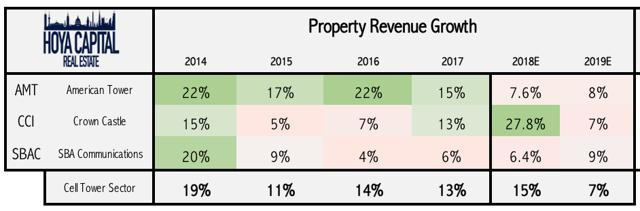 cell tower REIT revenue growth