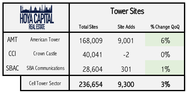 cell tower REIT site growth