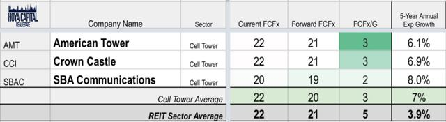 valuation cell tower REITs