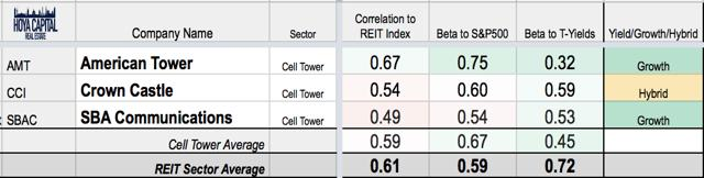 growth REITs cell towers