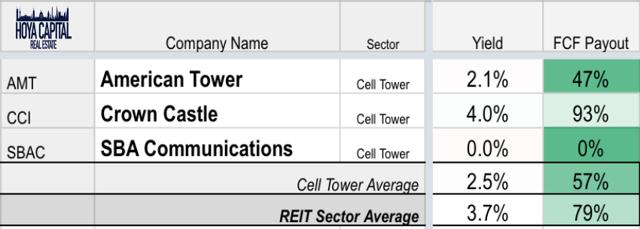 dividend cell tower REITs