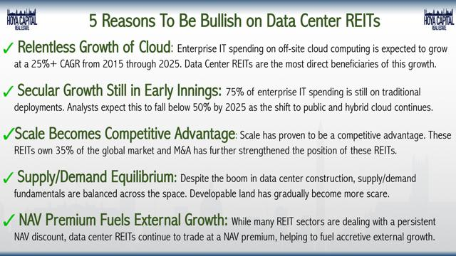 bullish data centers