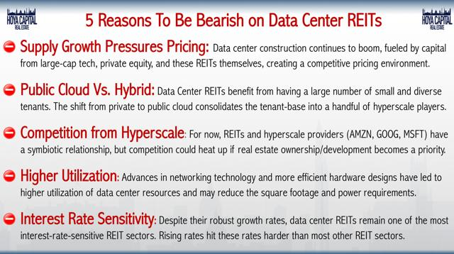 bearish data centers