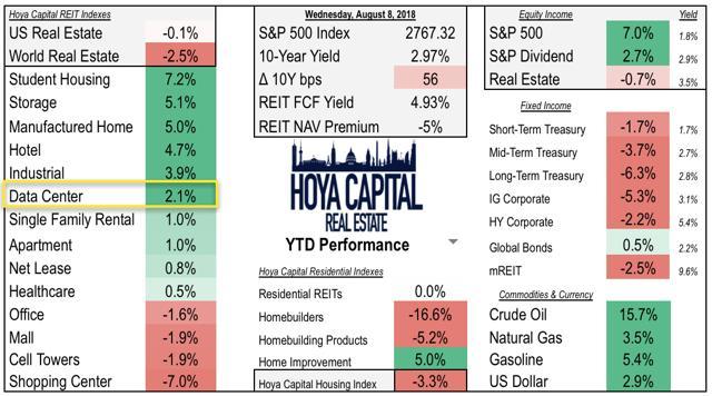 data center REITs stock performance