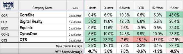 data center REIT stock performance