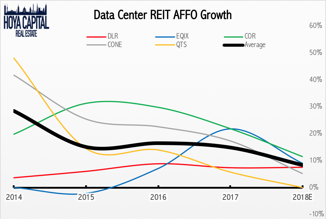 Data Center REITs: Record Leasing Powers Strong Quarter