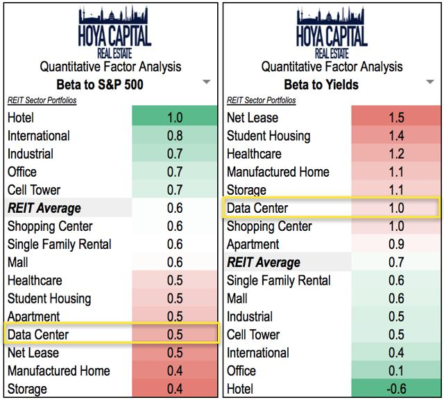 data center REITs interest rates