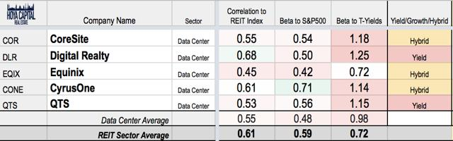 data center REITs rates