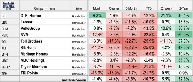 homebuilder performance
