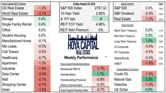 real estate weekly performance