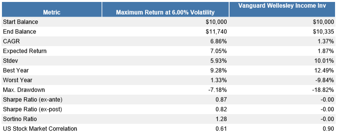 Portfolios Of Funds That Do Well In A Bear Market - Vanguard U S