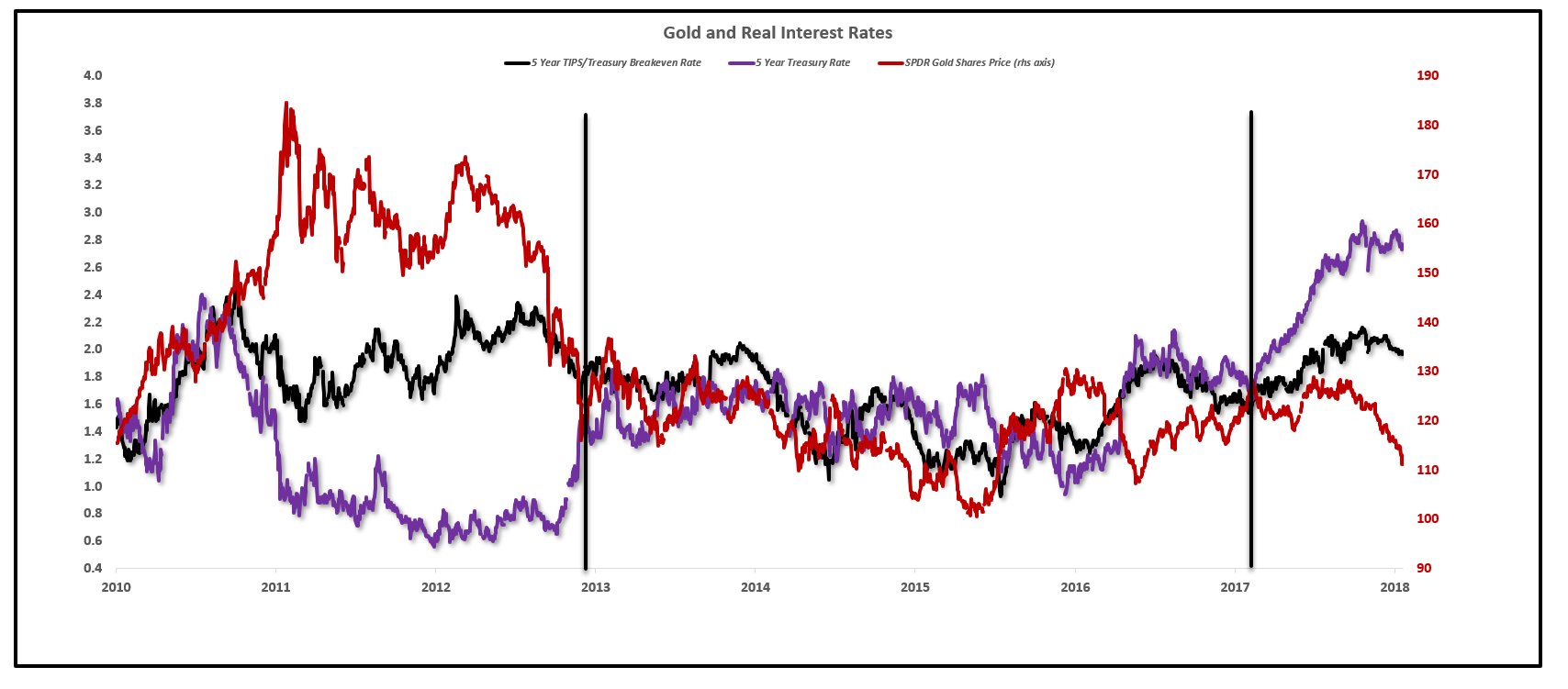 If You Want To Buy Gold, Watch The Fed
