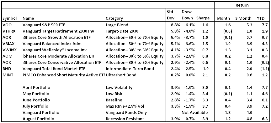 Portfolios Of Funds That Do Well In A Bear Market Vanguard Us