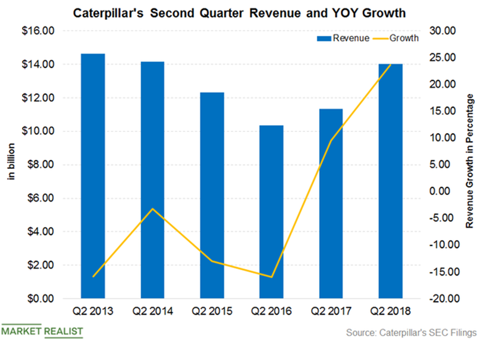 Caterpillar Stock Quote | Is A Super Cycle Dawning For This Stock Caterpillar A Due
