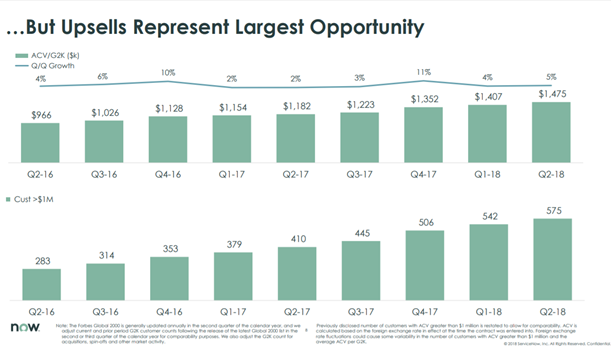 ServiceNow: Still Spending Heavily On Growth Despite Wide