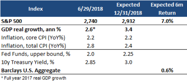 2H-2018 Economic and Market Outlook