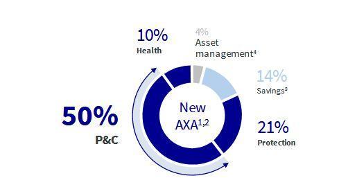 xl health insurance company  AXA: Moving Towards A P