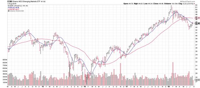 https://stockcharts.com/c-sc/sc?s=EEM&p=W&b=5&g=0&i=t57230071425&r=1533214715039
