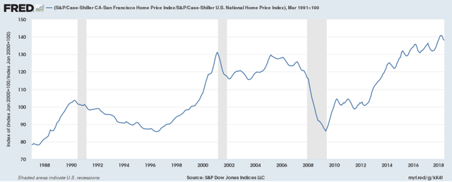 S&P/Case-Shiller San Francisco Home Price Index